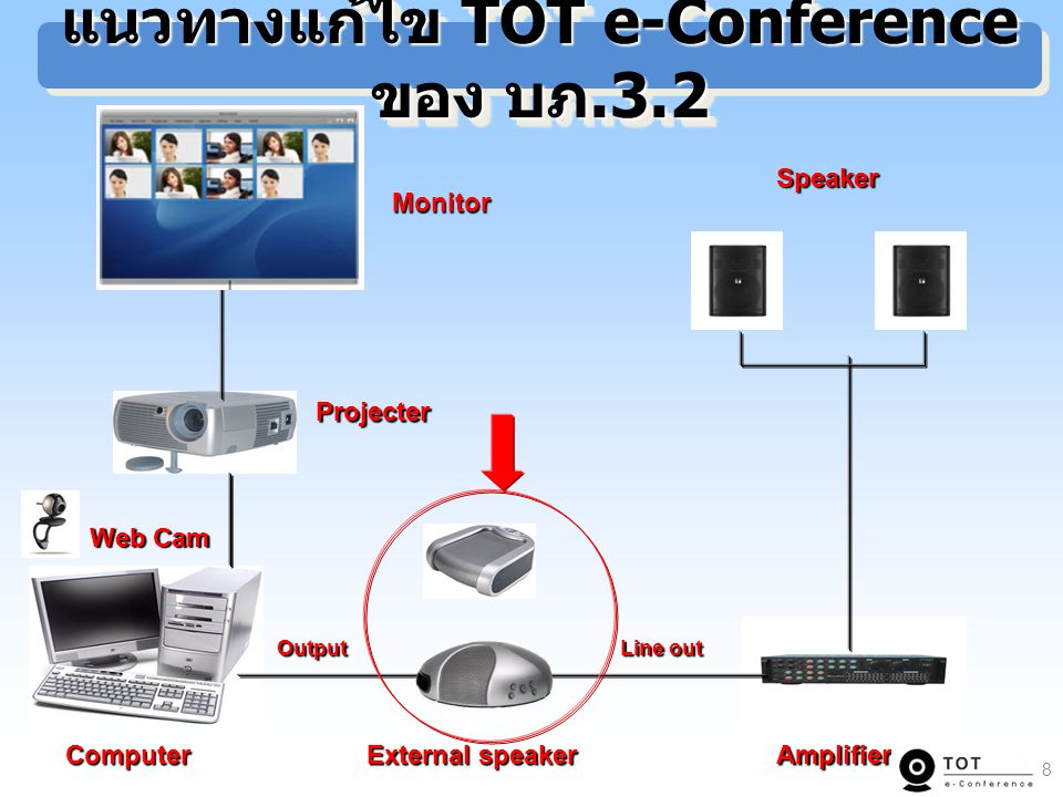 แนวทางแก้ไข TOT e-Conference ของ บภ.3.2 Projecter Monitor Speaker Web Cam External speaker AmplifierComputer Output Output Line out Line out 8