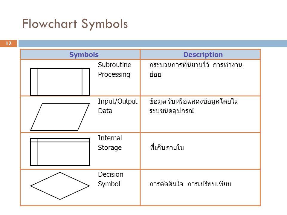 Flowchart Symbols Symbols Description Subroutine Processing กระบวนการที่นิยามไว้ การทำงาน ย่อย Input/Output Data ข้อมูล รับหรือแสดงข้อมูลโดยไม่ ระบุชน