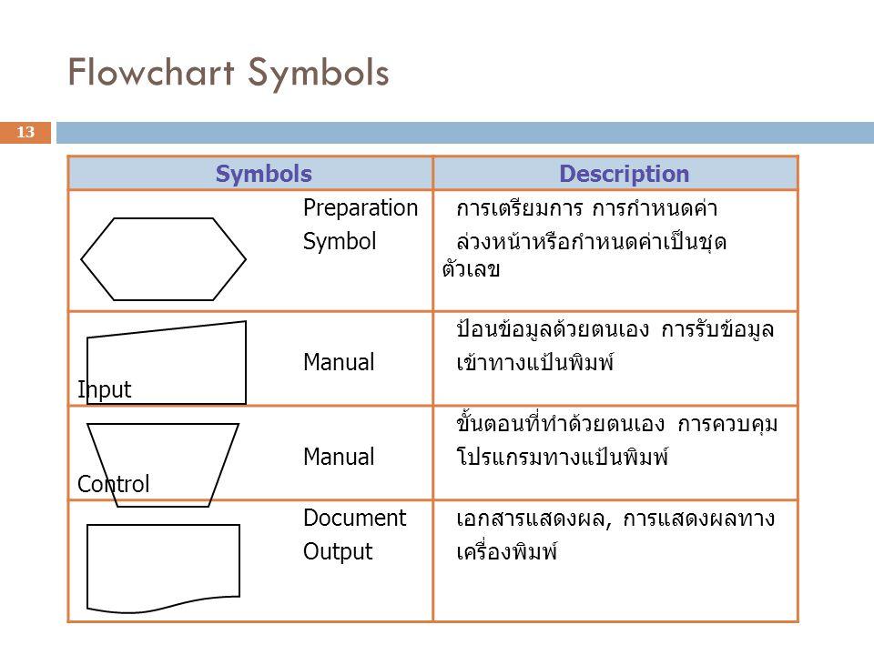Flowchart Symbols Symbols Description Preparation Symbol การเตรียมการ การกำหนดค่า ล่วงหน้าหรือกำหนดค่าเป็นชุด ตัวเลข Manual Input ป้อนข้อมูลด้วยตนเอง
