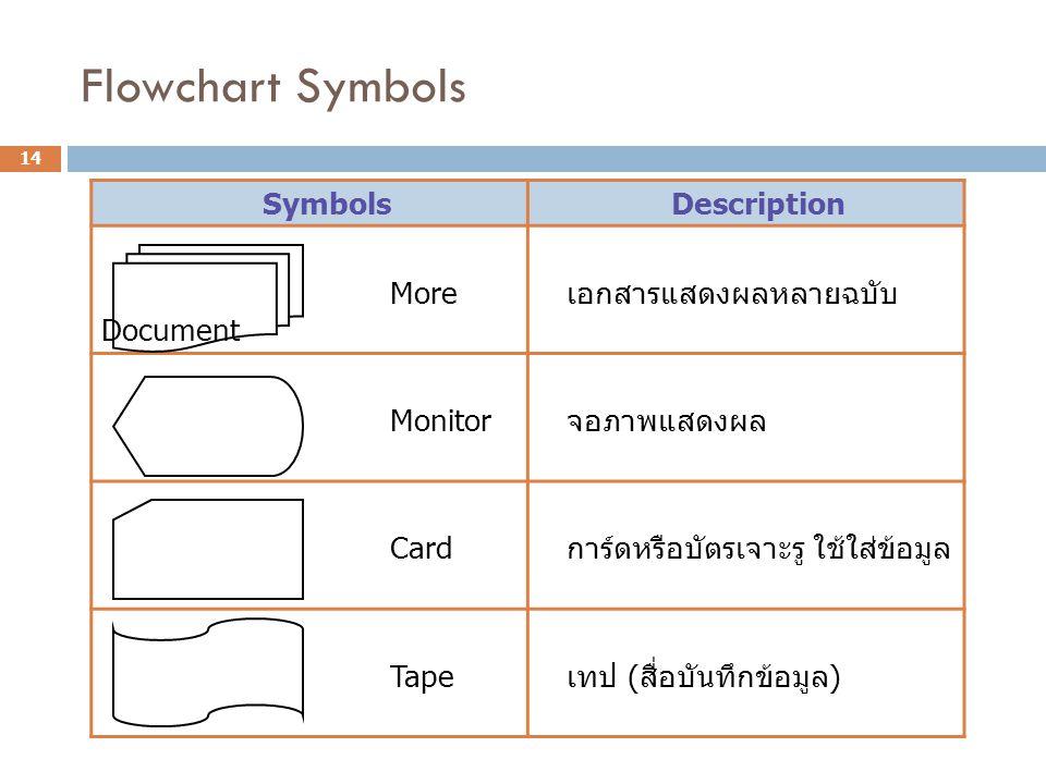 Flowchart Symbols Symbols Description More Document เอกสารแสดงผลหลายฉบับ Monitor จอภาพแสดงผล Card การ์ดหรือบัตรเจาะรู ใช้ใส่ข้อมูล Tape เทป ( สื่อบันท