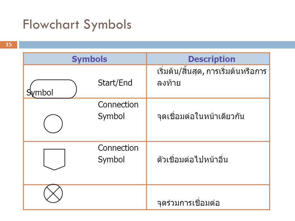 Flowchart Symbols Symbols Description Start/End Symbol เริ่มต้น / สิ้นสุด, การเริ่มต้นหรือการ ลงท้าย Connection Symbol จุดเชื่อมต่อในหน้าเดียวกัน Conn