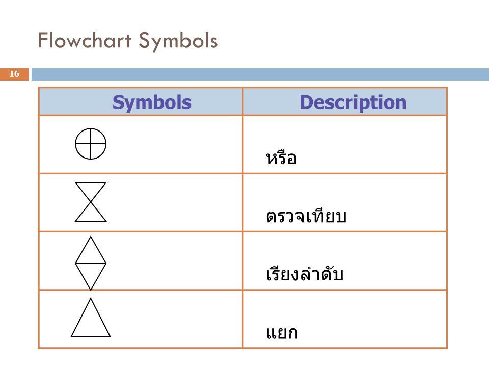 Flowchart Symbols Symbols Description หรือ ตรวจเทียบ เรียงลำดับ แยก 16