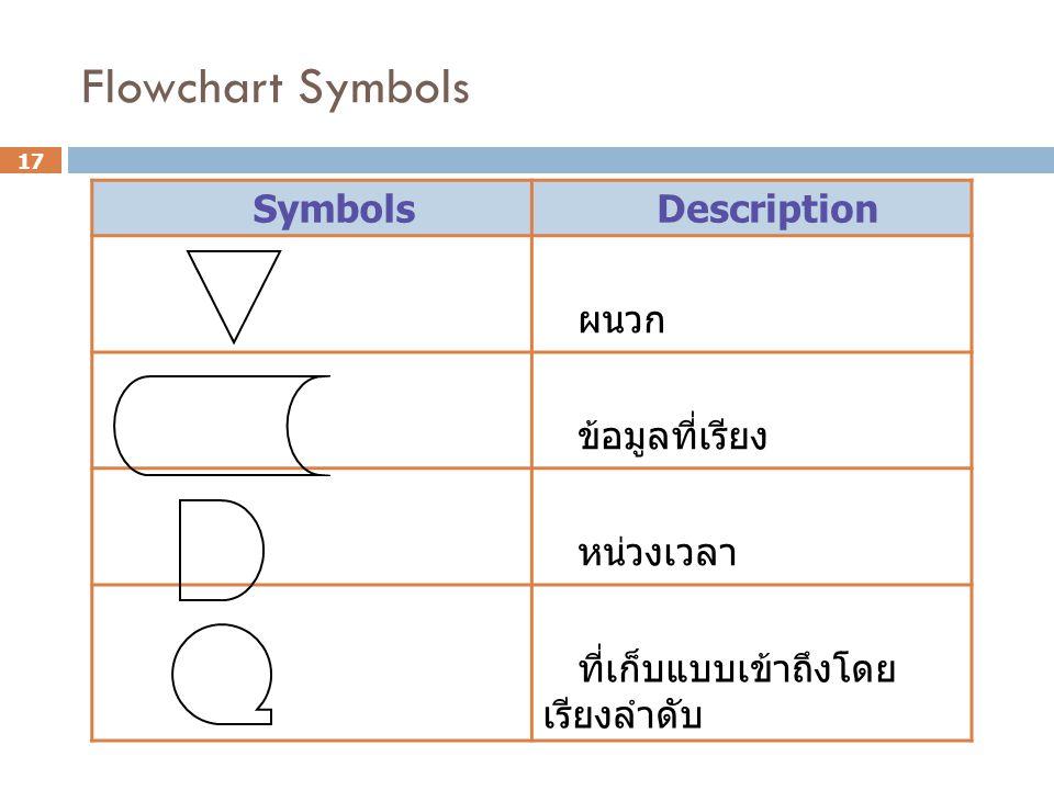 Flowchart Symbols Symbols Description ผนวก ข้อมูลที่เรียง หน่วงเวลา ที่เก็บแบบเข้าถึงโดย เรียงลำดับ 17