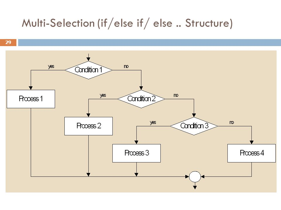 Multi-Selection (if/else if/ else.. Structure) 29
