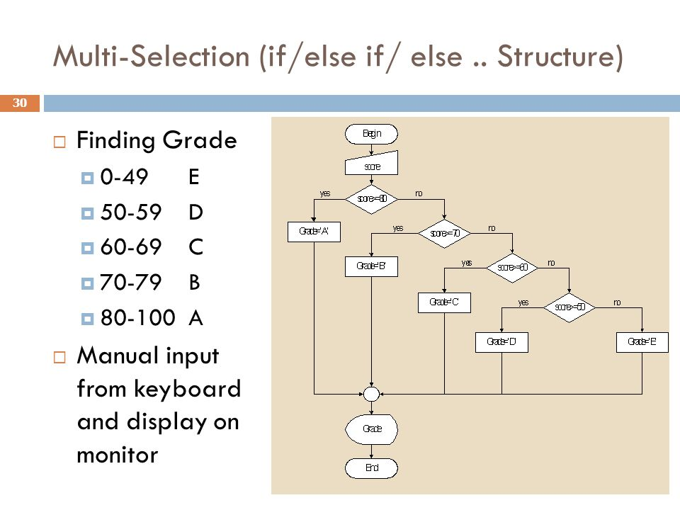 Multi-Selection (if/else if/ else.. Structure)  Finding Grade  0-49 E  50-59D  60-69C  70-79B  80-100A  Manual input from keyboard and display
