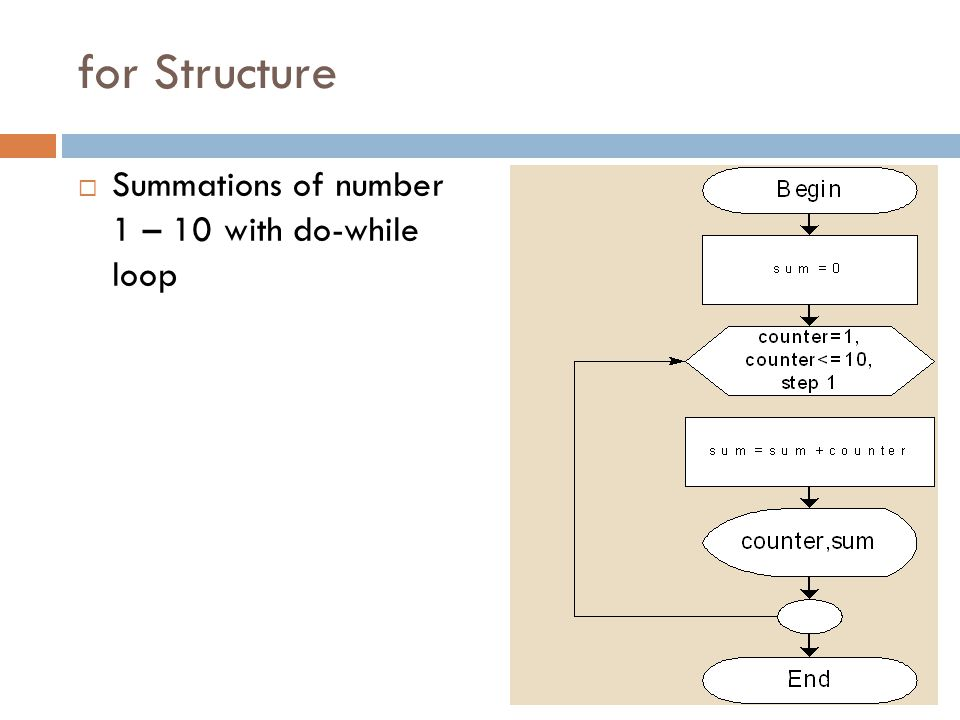  Summations of number 1 – 10 with do-while loop for Structure 39