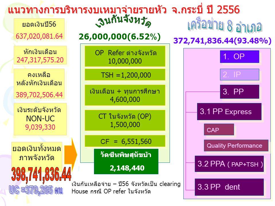 แนวทางการบริหารงบเหมาจ่ายรายหัว จ.กระบี่ ปี 2556 คงเหลือ หลังหักเงินเดือน 389,702,506.44 คงเหลือ หลังหักเงินเดือน 389,702,506.44 OP Refer ต่างจังหวัด 10,000,000 OP Refer ต่างจังหวัด 10,000,000 CF = 6,551,560 1.