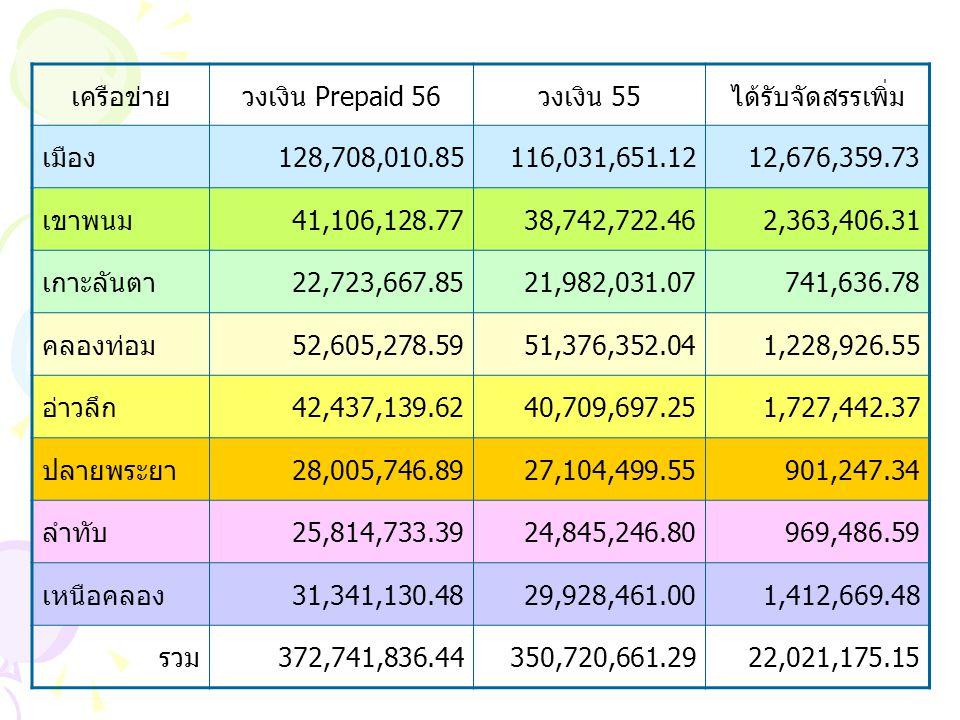 เครือข่ายวงเงิน Prepaid 56วงเงิน 55ได้รับจัดสรรเพิ่ม เมือง128,708,010.85116,031,651.1212,676,359.73 เขาพนม41,106,128.7738,742,722.462,363,406.31 เกาะลันตา22,723,667.8521,982,031.07741,636.78 คลองท่อม52,605,278.5951,376,352.041,228,926.55 อ่าวลึก42,437,139.6240,709,697.251,727,442.37 ปลายพระยา28,005,746.8927,104,499.55901,247.34 ลำทับ25,814,733.3924,845,246.80969,486.59 เหนือคลอง31,341,130.4829,928,461.001,412,669.48 รวม372,741,836.44350,720,661.2922,021,175.15