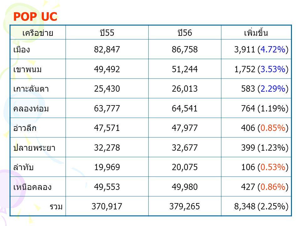 เครือข่ายปี55ปี56เพิ่มขึ้น เมือง82,84786,7583,911 (4.72%) เขาพนม49,49251,2441,752 (3.53%) เกาะลันตา25,43026,013583 (2.29%) คลองท่อม63,77764,541764 (1.19%) อ่าวลึก47,57147,977406 (0.85%) ปลายพระยา32,27832,677399 (1.23%) ลำทับ19,96920,075106 (0.53%) เหนือคลอง49,55349,980427 (0.86%) รวม370,917379,2658,348 (2.25%) POP UC