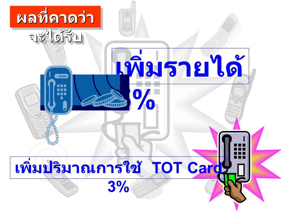 เพิ่มรายได้ 5% ผลที่คาดว่า จะได้รับ เพิ่มปริมาณการใช้ TOT Card 3%