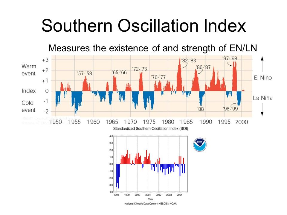 Southern Oscillation Index Measures the existence of and strength of EN/LN
