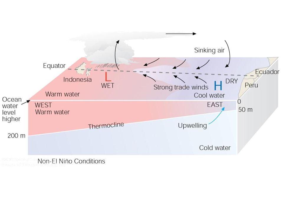 ปรากฎการณ์เอลนิโญ ในปลายศตวรรษที่ 19 นักคณิตศาสตร์ชาวอังกฤษชื่อ Gilbert Walker ได้ให้นิยาม Southern Oscillation ว่า เป็นการหมุนเวียนของความกดอากาศเหนือพื้นน้ำทะเลที่ เปลี่ยนแปลงในพื้นที่ต่าง ๆ ตลอดเขตร้อนของมหาสมุทร แปซิฟิก ซึ่งในขณะนั้นเขาได้ทำการบันทึกข้อมูลความกด อากาศในหลายตำแหน่งเช่น ดาร์วิน ประเทศออสเตรเลีย, เกาะแคนตัน บริเวณตอนกลางของมหาสมุทรแปซิฟิก และ ซานติเอโก ประเทศชิลี เป็นต้น ต่อมานักวิจัยได้เลือกศึกษาการเปลี่ยนแปลงเพียงสอง ตำแหน่งคือที่ตาฮิติและดาร์วิน โดยการหาความแตกต่าง ของความกดอากาศของทั้งสองตำแหน่งนี้ ที่ความกดอากาศที่ตาฮิติลบด้วยความกดอากาศที่ดาร์วิน และแปลงให้เป็นค่าดัชนีแล้วเรียกว่า Southern Oscillation Index (SOI) ซึ่งเมื่อค่าดัชนี้มีค่าลบจะ พบว่าในขณะที่เกิดปรากฏการณ์เอลนีโญ (El Nino) หรือหากค่าดัชนีมีค่าบวกจะพบว่าเกิดปรากฏการณ์ลา นิญา (La Nina) ซึ่งเป็นปรากฏการณ์เกิดลักษณะอากาศ ที่มีความผิดปกติตรงข้ามกับปรากฏการณ์เอลนิโญ