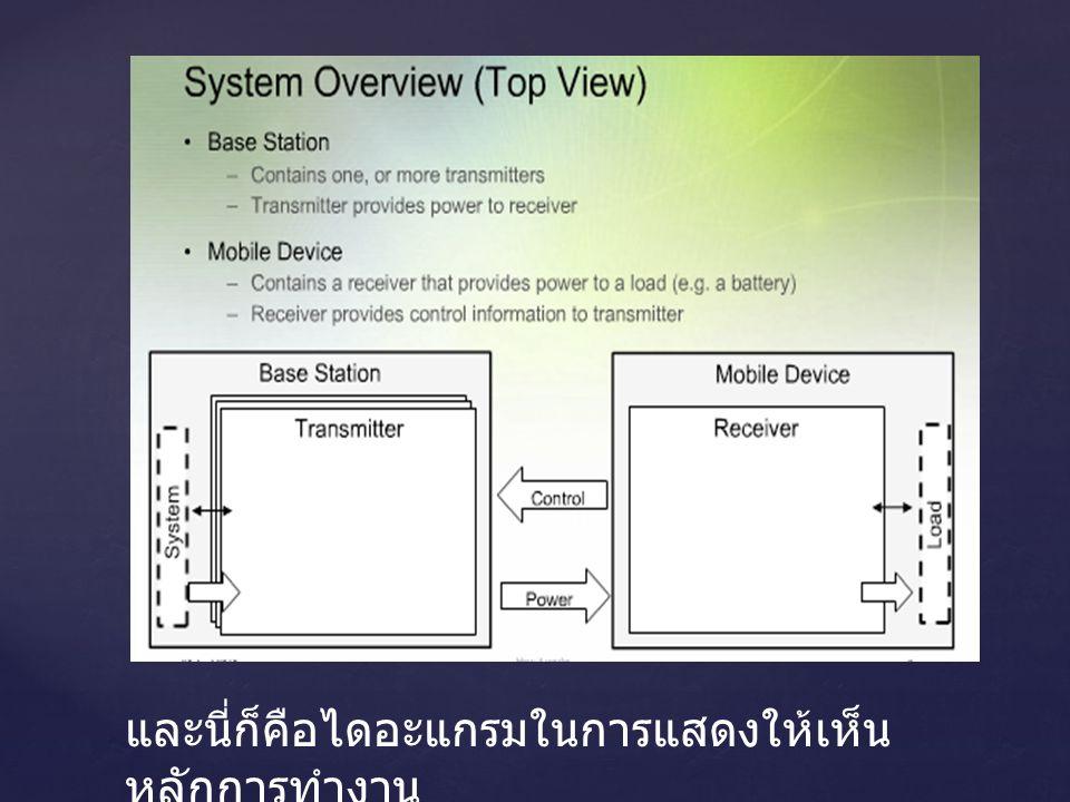 หลักการทำงานของเจ้าตัวอุปกรณ์นี้ ทำงานได้อย่างเหลือเชื่อ ตัวระบบ Qi ใช้ พลังงานสนามแม่เหล็กในการเคลื่อนย้าย พลังงานแทนสายไฟ ช่วงเวลาที่ผมได้สวมปลอกสำหรับ iPhone 4 เข้าไปแล้ว สิ่งแรกที่ต้องการ ทำหลังจากที่ได้ใส่ปลอกแล้วคือการวาง ไว้ตรงถาดวางของอุปกรณ์ชาร์ต แล้วจะมี ไฟแสดงสถานะสว่างขึ้น เพื่อบอกให้รู้ว่า ระบบได้เริ่มการชาร์ตแล้ว เมื่อระบบชาร์ต เต็มแล้ว ไฟแสดงสถานะจะดับลง เพื่อ ประหยัดพลังงาน