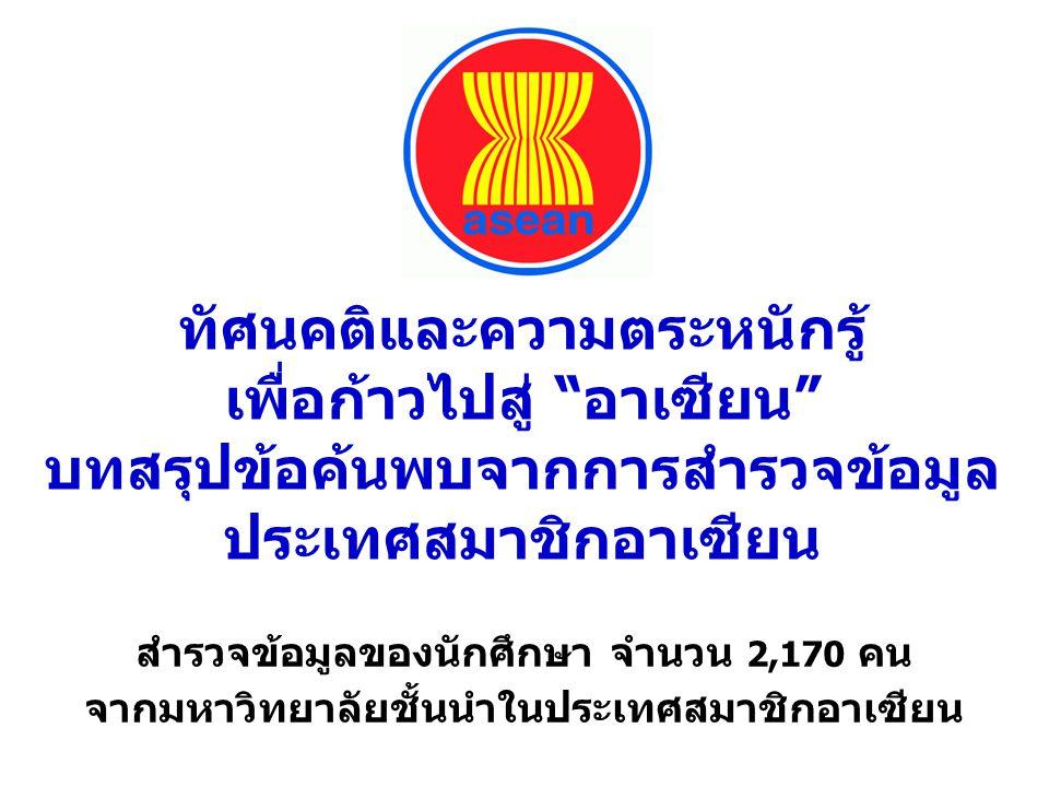 ผม/ฉันรู้สึกว่าตนเองเป็นพลเมืองอาเซียน (I feel that I am a citizen of ASEAN) 1.ลาว 96.0% 2.