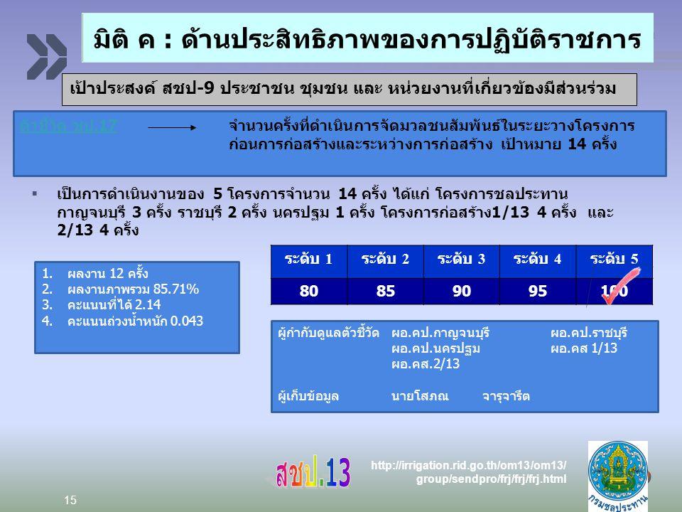 Add your company slogan LOGO http://irrigation.rid.go.th/om13/om13/ group/sendpro/frj/frj/frj.html 15 ตัวชี้วัด ชป.17ตัวชี้วัด ชป.17 จำนวนครั้งที่ดำเนินการจัดมวลชนสัมพันธ์ในระยะวางโครงการ ก่อนการก่อสร้างและระหว่างการก่อสร้าง เป้าหมาย 14 ครั้ง  เป็นการดำเนินงานของ 5 โครงการจำนวน 14 ครั้ง ได้แก่ โครงการชลประทาน กาญจนบุรี 3 ครั้ง ราชบุรี 2 ครั้ง นครปฐม 1 ครั้ง โครงการก่อสร้าง1/13 4 ครั้ง และ 2/13 4 ครั้ง ระดับ 1 ระดับ 2 ระดับ 3 ระดับ 4 ระดับ 5 80859095100 ผู้กำกับดูแลตัวชี้วัดผอ.คป.กาญจนบุรีผอ.คป.ราชบุรี ผอ.คป.นครปฐมผอ.คส 1/13 ผอ.คส.2/13 ผู้เก็บข้อมูลนายโสภณจารุจารีต 1.ผลงาน 12 ครั้ง 2.ผลงานภาพรวม 85.71% 3.คะแนนที่ได้ 2.14 4.คะแนนถ่วงน้ำหนัก 0.043 เป้าประสงค์ สชป-9 ประชาชน ชุมชน และ หน่วยงานที่เกี่ยวข้องมีส่วนร่วม มิติ ค : ด้านประสิทธิภาพของการปฏิบัติราชการ