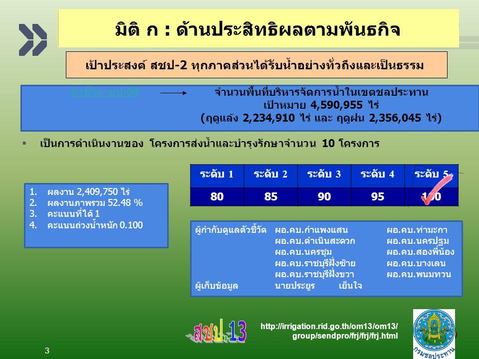 Add your company slogan LOGO 3 ตัวชี้วัด ชป.04ตัวชี้วัด ชป.04จำนวนพื้นที่บริหารจัดการน้ำในเขตชลประทาน เป้าหมาย 4,590,955 ไร่ (ฤดูแล้ง 2,234,910 ไร่ และ ฤดูฝน 2,356,045 ไร่)  เป็นการดำเนินงานของ โครงการส่งน้ำและบำรุงรักษาจำนวน 10 โครงการ ระดับ 1 ระดับ 2 ระดับ 3 ระดับ 4 ระดับ 5 80859095100 ผู้กำกับดูแลตัวชี้วัดผอ.คบ.กำแพงแสนผอ.คบ.ท่ามะกา ผอ.คบ.ดำเนินสะดวกผอ.คบ.นครปฐม ผอ.คบ.นครชุมผอ.คบ.สองพี่น้อง ผอ.คบ.ราชบุรีฝั่งซ้ายผอ.คบ.บางเลน ผอ.คบ.ราชบุรีฝั่งขวาผอ.คบ.พนมทวน ผู้เก็บข้อมูลนายประยูรเย็นใจ 1.ผลงาน 2,409,750 ไร่ 2.ผลงานภาพรวม 52.48 % 3.คะแนนที่ได้ 1 4.คะแนนถ่วงน้ำหนัก 0.100 http://irrigation.rid.go.th/om13/om13/ group/sendpro/frj/frj/frj.html เป้าประสงค์ สชป-2 ทุกภาคส่วนได้รับน้ำอย่างทั่วถึงและเป็นธรรม มิติ ก : ด้านประสิทธิผลตามพันธกิจ