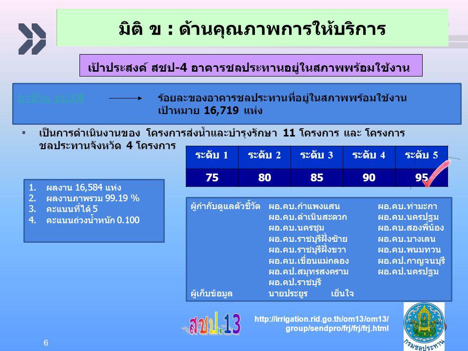 Add your company slogan LOGO มิติ ข : ด้านคุณภาพการให้บริการ 6 ตัวชี้วัด ชป.08ตัวชี้วัด ชป.08ร้อยละของอาคารชลประทานที่อยู่ในสภาพพร้อมใช้งาน เป้าหมาย 16,719 แห่ง  เป็นการดำเนินงานของ โครงการส่งน้ำและบำรุงรักษา 11 โครงการ และ โครงการ ชลประทานจังหวัด 4 โครงการ ระดับ 1 ระดับ 2 ระดับ 3 ระดับ 4 ระดับ 5 7580859095 1.ผลงาน 16,584 แห่ง 2.ผลงานภาพรวม 99.19 % 3.คะแนนที่ได้ 5 4.คะแนนถ่วงน้ำหนัก 0.100 ผู้กำกับดูแลตัวชี้วัดผอ.คบ.กำแพงแสนผอ.คบ.ท่ามะกา ผอ.คบ.ดำเนินสะดวกผอ.คบ.นครปฐม ผอ.คบ.นครชุมผอ.คบ.สองพี่น้อง ผอ.คบ.ราชบุรีฝั่งซ้ายผอ.คบ.บางเลน ผอ.คบ.ราชบุรีฝั่งขวาผอ.คบ.พนมทวน ผอ.คบ.เขื่อนแม่กลองผอ.คป.กาญจนบุรี ผอ.คป.สมุทรสงครามผอ.คป.นครปฐม ผอ.คป.ราชบุรี ผู้เก็บข้อมูลนายประยูรเย็นใจ http://irrigation.rid.go.th/om13/om13/ group/sendpro/frj/frj/frj.html เป้าประสงค์ สชป-4 อาคารชลประทานอยู่ในสภาพพร้อมใช้งาน