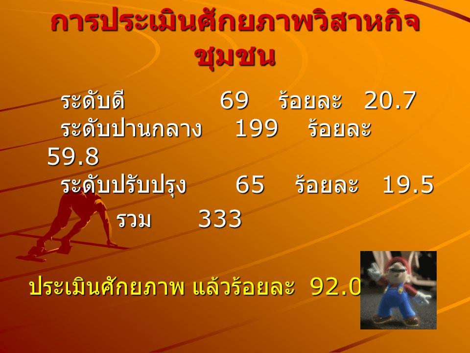 การประเมินศักยภาพวิสาหกิจ ชุมชน ระดับดี 69 ร้อยละ 20.7 ระดับปานกลาง 199 ร้อยละ 59.8 ระดับปรับปรุง 65 ร้อยละ 19.5 ระดับดี 69 ร้อยละ 20.7 ระดับปานกลาง 1