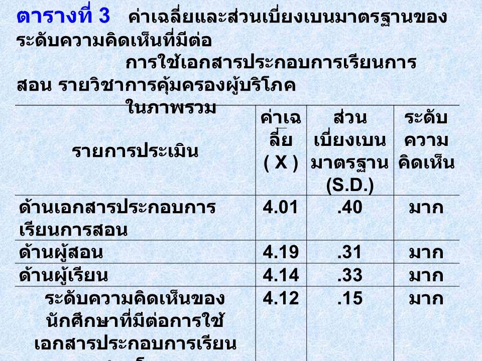 รายการประเมิน ค่าเฉ ลี่ย ( X ) ส่วน เบี่ยงเบน มาตรฐาน (S.D.) ระดับ ความ คิดเห็น ด้านเอกสารประกอบการ เรียนการสอน 4.01.40 มาก ด้านผู้สอน 4.19.31 มาก ด้านผู้เรียน 4.14.33 มาก ระดับความคิดเห็นของ นักศึกษาที่มีต่อการใช้ เอกสารประกอบการเรียน การสอนโดยรวม 4.12.15 มาก ตารางที่ 3 ค่าเฉลี่ยและส่วนเบี่ยงเบนมาตรฐานของ ระดับความคิดเห็นที่มีต่อ การใช้เอกสารประกอบการเรียนการ สอน รายวิชาการคุ้มครองผู้บริโภค ในภาพรวม
