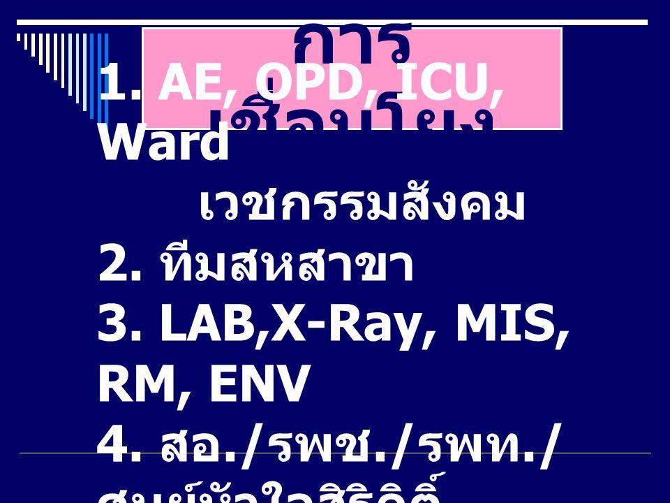 การ เชื่อมโยง 1. AE, OPD, ICU, Ward เวชกรรมสังคม 2. ทีมสหสาขา 3. LAB,X-Ray, MIS, RM, ENV 4. สอ./ รพช./ รพท./ ศูนย์หัวใจสิริกิติ์