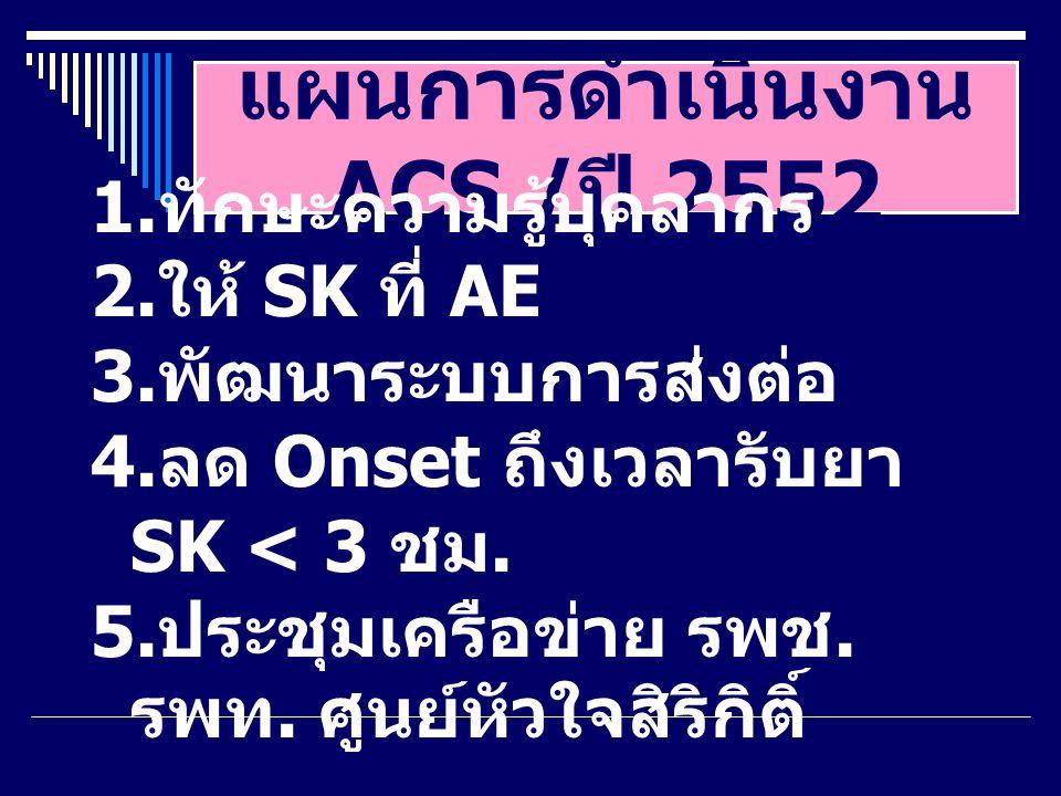 แผนการดำเนินงาน ACS / ปี 2552 1. ทักษะความรู้บุคลากร 2. ให้ SK ที่ AE 3. พัฒนาระบบการส่งต่อ 4. ลด Onset ถึงเวลารับยา SK < 3 ชม. 5. ประชุมเครือข่าย รพช