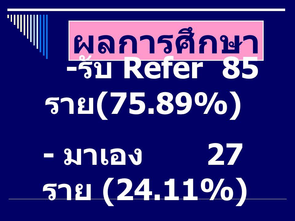 ผลการศึกษา - รับ Refer85 ราย (75.89%) - มาเอง 27 ราย (24.11%)