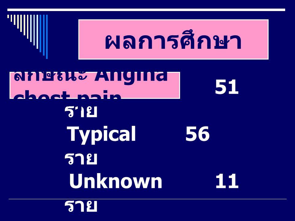 ผลการศึกษา Atypical51 ราย Typical56 ราย Unknown11 ราย ลักษณะ Angina chest pain