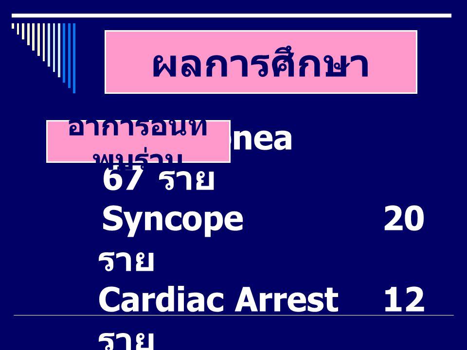 ผลการศึกษา Dyspnea 67 ราย Syncope20 ราย Cardiac Arrest12 ราย อาการอื่นที่ พบร่วม