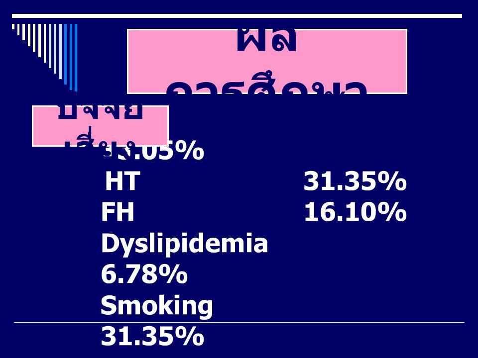 ผล การศึกษา DM 33.05% HT 31.35% FH 16.10% Dyslipidemia 6.78% Smoking 31.35% ปัจจัย เสี่ยง