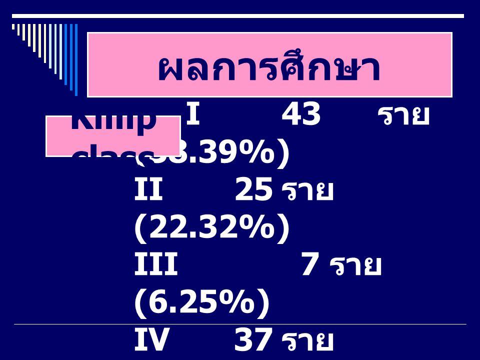ผลการศึกษา I43 ราย (38.39%) II25 ราย (22.32%) III 7 ราย (6.25%) IV37 ราย (33.03%) Killip class