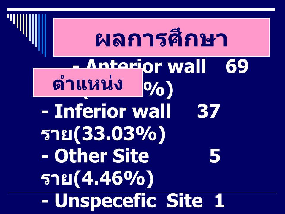 ผลการศึกษา - Anterior wall 69 ราย (61.60%) - Inferior wall 37 ราย (33.03%) - Other Site 5 ราย (4.46%) - Unspecefic Site 1 ราย (0.89%) ตำแหน่ง