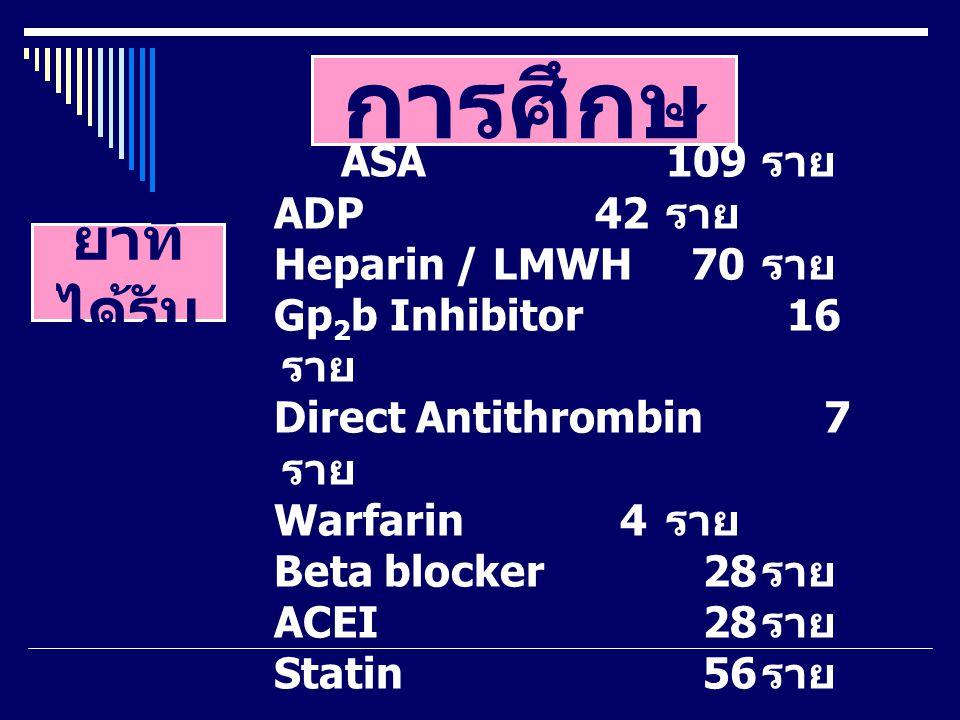 ผล การศึกษ า ASA 109 ราย ADP 42 ราย Heparin / LMWH 70 ราย Gp 2 b Inhibitor 16 ราย Direct Antithrombin 7 ราย Warfarin 4 ราย Beta blocker 28 ราย ACEI 28