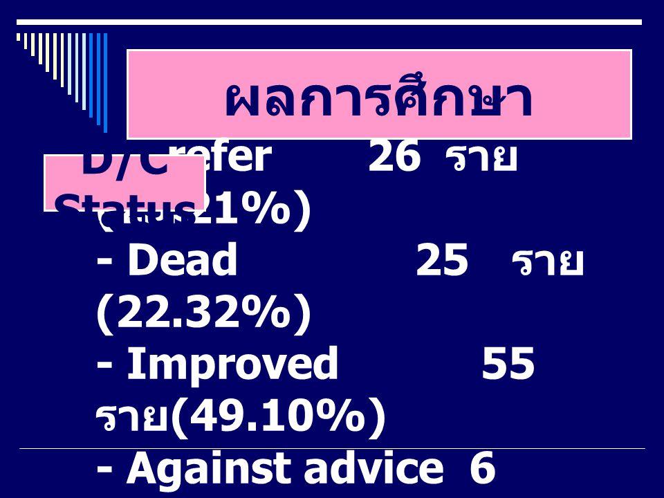 ผลการศึกษา - refer26 ราย (23.21%) - Dead 25 ราย (22.32%) - Improved 55 ราย (49.10%) - Against advice 6 ราย (5.35%) D/C Status
