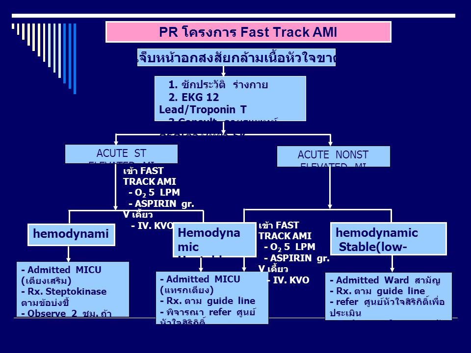 PR โครงการ Fast Track AMI ACUTE ST ELEVATED MI ACUTE NONST ELEVATED MI เข้า FAST TRACK AMI - O 2 5 LPM - ASPIRIN gr. V เคี้ยว - IV. KVO hemodynami c s
