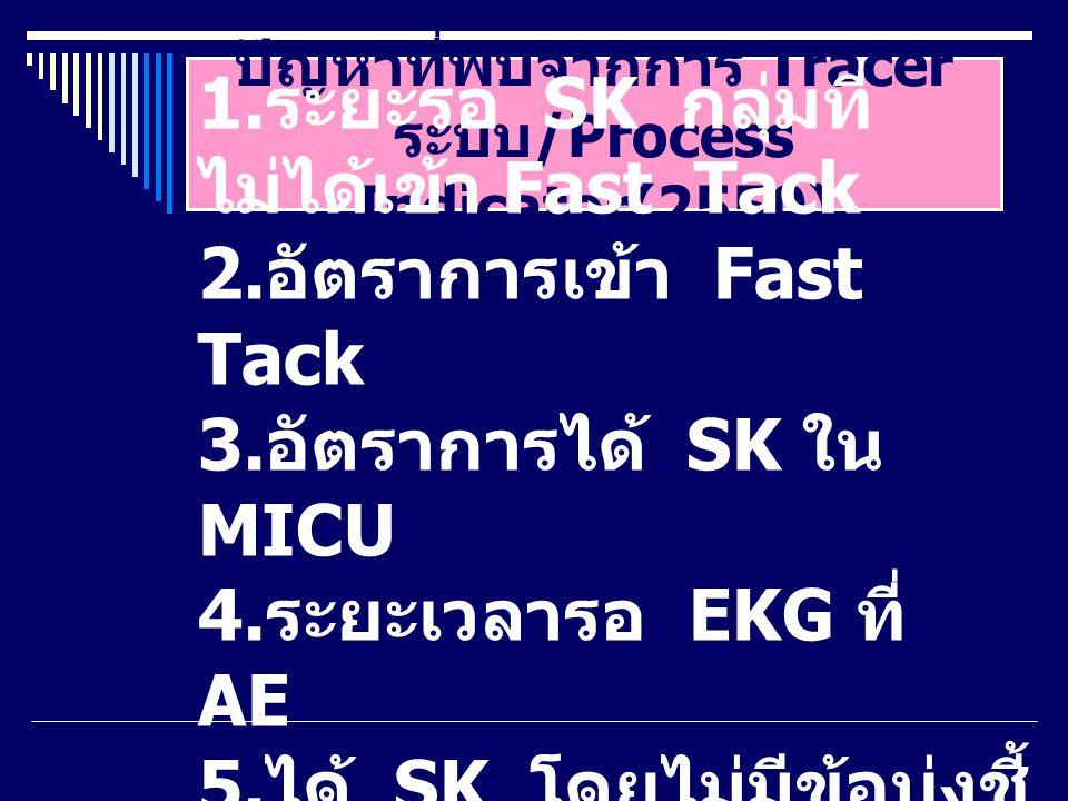 ปัญหาที่พบจากการ Tracer ระบบ /Process Indicator(2550) 1. ระยะรอ SK กลุ่มที่ ไม่ได้เข้า Fast Tack 2. อัตราการเข้า Fast Tack 3. อัตราการได้ SK ใน MICU 4
