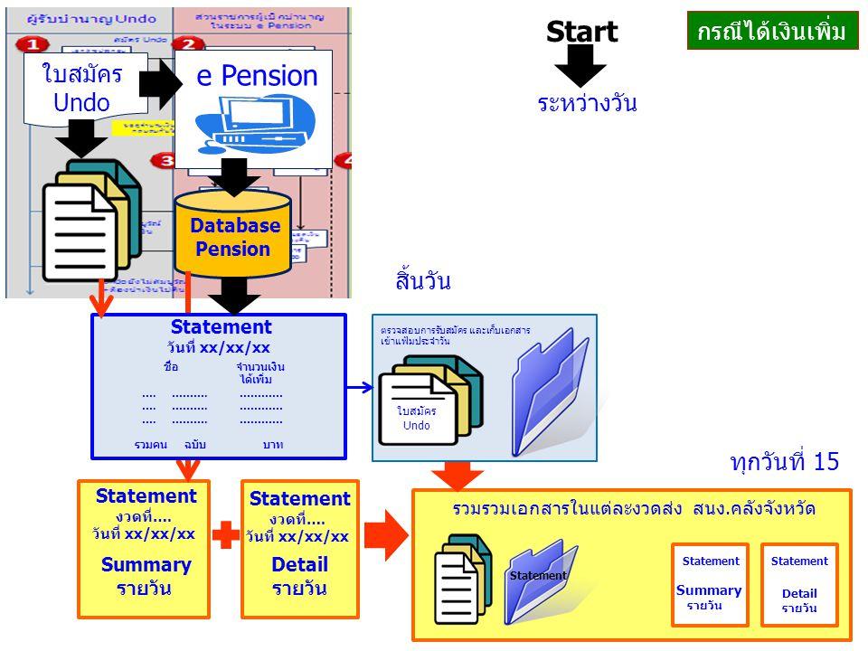 ใบสมัคร Undo e Pension Database Pension Statement งวดที่…. วันที่ xx/xx/xx Summary รายวัน Statement งวดที่…. วันที่ xx/xx/xx Detail รายวัน Statement ว