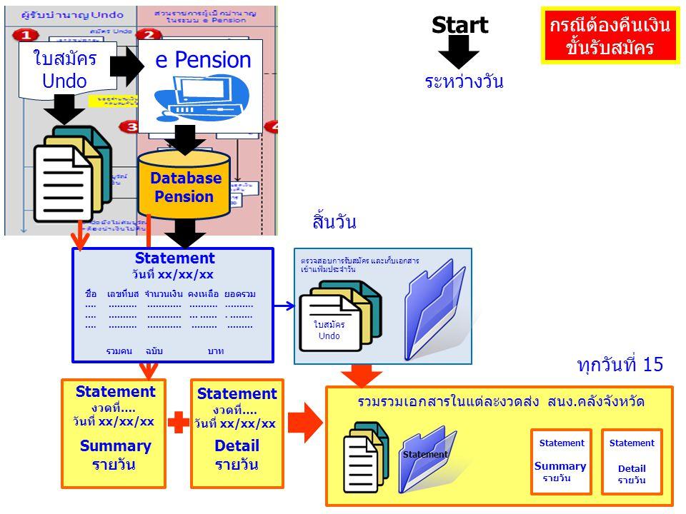e Pension Database Pension Statement งวดที่…. วันที่ xx/xx/xx Summary รายวัน Statement งวดที่…. วันที่ xx/xx/xx Detail รายวัน Statement วันที่ xx/xx/x