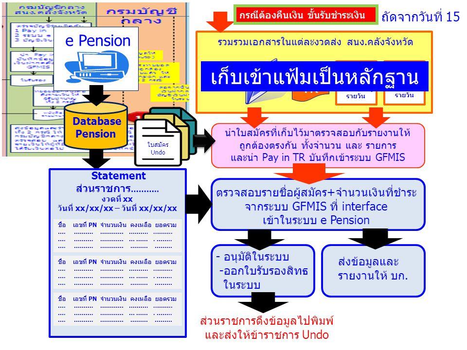 Pay in TR Detail รายวัน Summary รายวัน Statement รวมรวมเอกสารในแต่ละงวดส่ง สนง.คลังจังหวัด ถัดจากวันที่ 15 Statement e Pension Database Pension นำใบสม