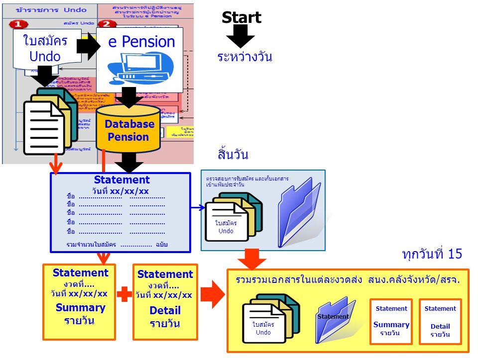 ใบสมัคร Undo e Pension Database Pension ระหว่างวัน สิ้นวัน ตรวจสอบการรับสมัคร และเก็บเอกสาร เข้าแฟ้มประจำวัน Statement งวดที่…. วันที่ xx/xx/xx Summar