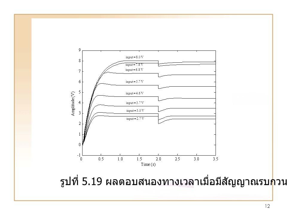 12 input = 2.7 V input = 3.0 V input = 3.7 V input = 4.6 V input = 5.7 V input = 6.8 V input = 7.8 V input = 8.0 V รูปที่ 5.19 ผลตอบสนองทางเวลาเมื่อมีสัญญาณรบกวนระบบ