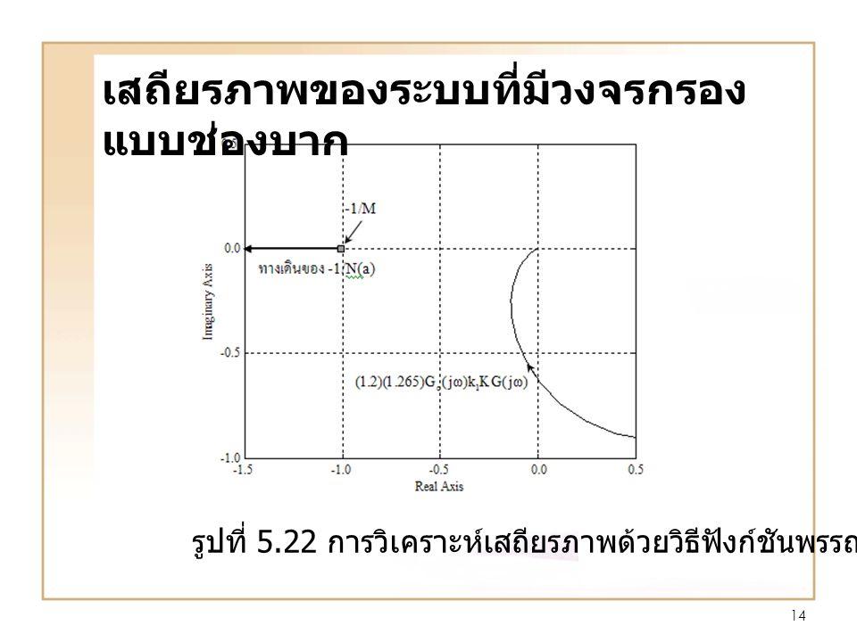 14 รูปที่ 5.22 การวิเคราะห์เสถียรภาพด้วยวิธีฟังก์ชันพรรณนา เสถียรภาพของระบบที่มีวงจรกรอง แบบช่องบาก