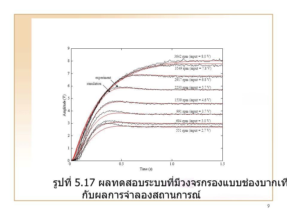 9 551 rpm (input = 2.7 V) 694 rpm (input = 3.0 V) 991 rpm (input = 3.7 V) 1539 rpm (input = 4.6 V) 2230 rpm (input = 5.7 V) 2917 rpm (input = 6.8 V) 3549 rpm (input = 7.8 V) 3642 rpm (input = 8.0 V) experim ent simulatio n รูปที่ 5.17 ผลทดสอบระบบที่มีวงจรกรองแบบช่องบากเทียบ กับผลการจำลองสถานการณ์ 551 rpm (input = 2.7 V) 694 rpm (input = 3.0 V) 991 rpm (input = 3.7 V) 1539 rpm (input = 4.6 V) 2230 rpm (input = 5.7 V) 2917 rpm (input = 6.8 V) 3549 rpm (input = 7.8 V) 3642 rpm (input = 8.0 V) experiment simulation