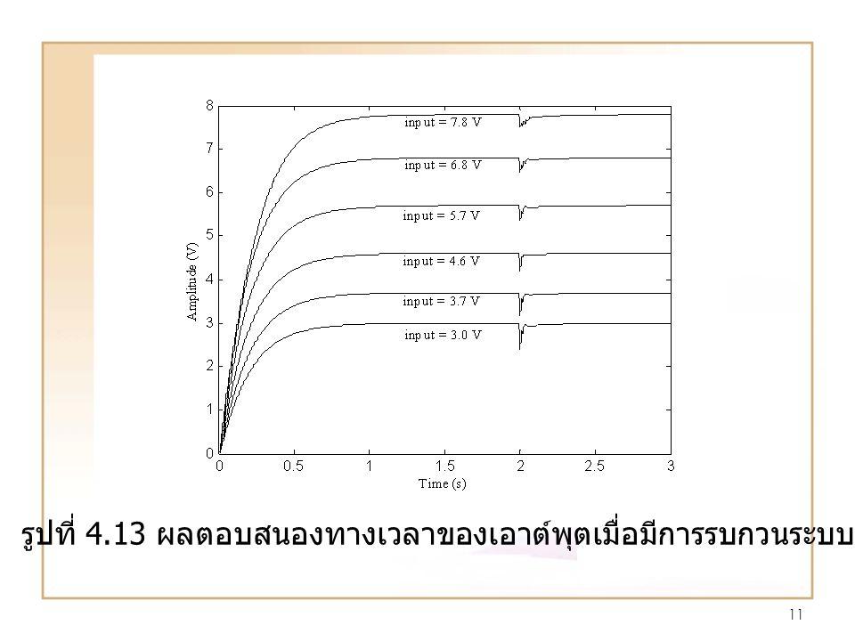 11 รูปที่ 4.13 ผลตอบสนองทางเวลาของเอาต์พุตเมื่อมีการรบกวนระบบ