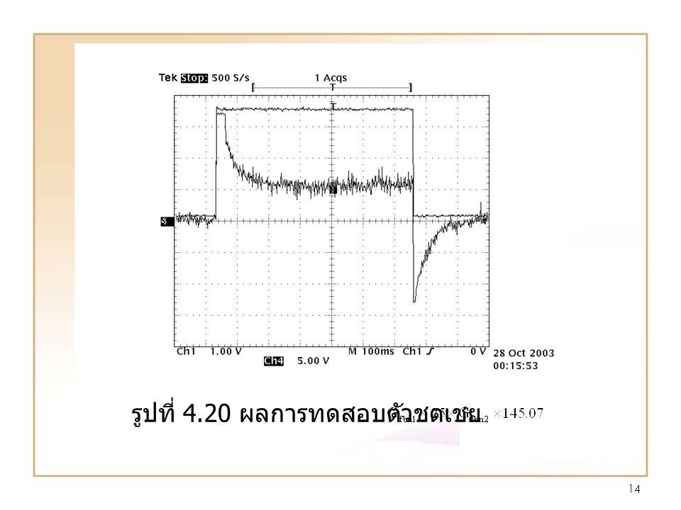 14 รูปที่ 4.20 ผลการทดสอบตัวชดเชย