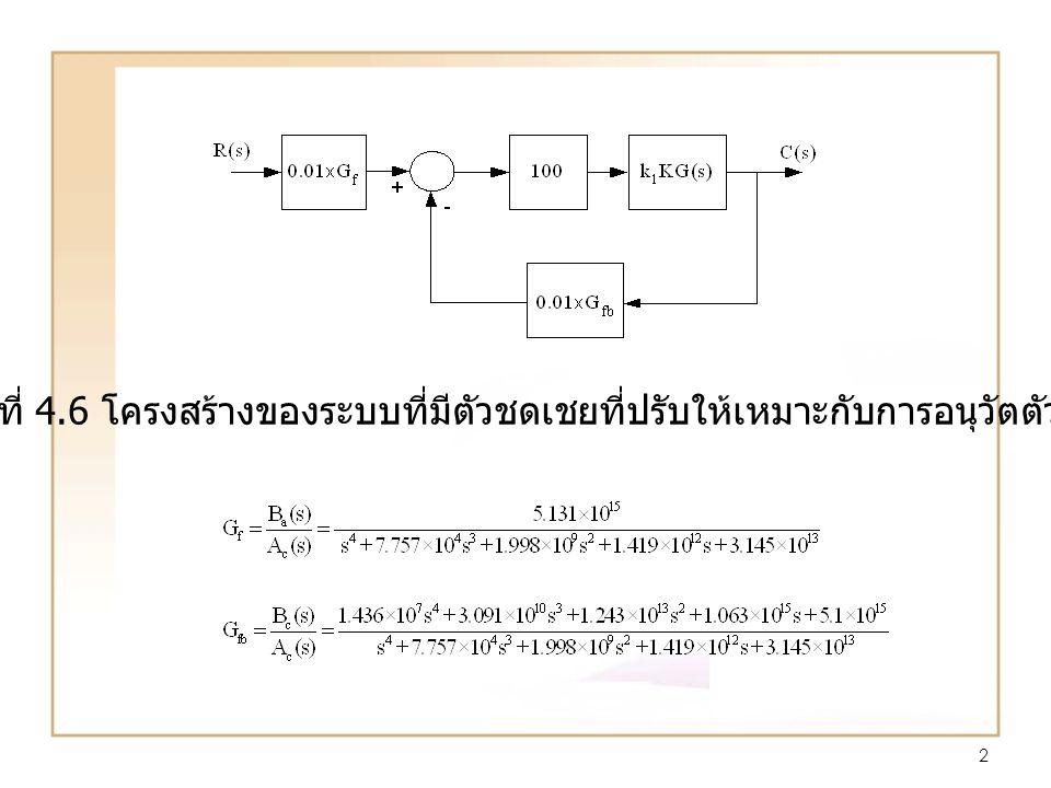 2 รูปที่ 4.6 โครงสร้างของระบบที่มีตัวชดเชยที่ปรับให้เหมาะกับการอนุวัตตัวชดเชย