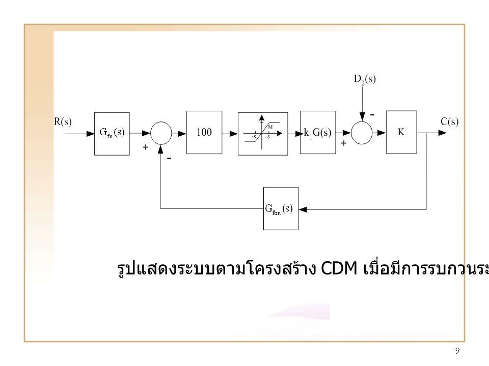 9 รูปแสดงระบบตามโครงสร้าง CDM เมื่อมีการรบกวนระบบ