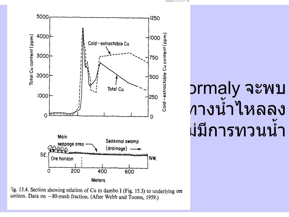 Anormaly จะพบ ในทิศทางน้ำไหลลง ไม่มีการทวนน้ำ