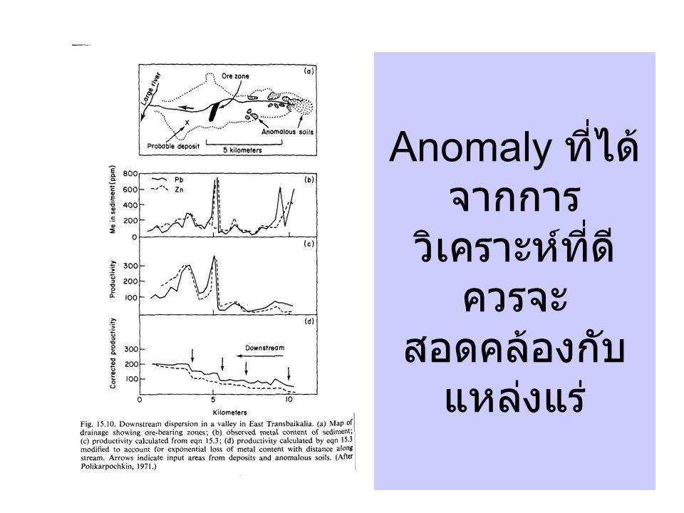 Anomaly ที่ได้ จากการ วิเคราะห์ที่ดี ควรจะ สอดคล้องกับ แหล่งแร่