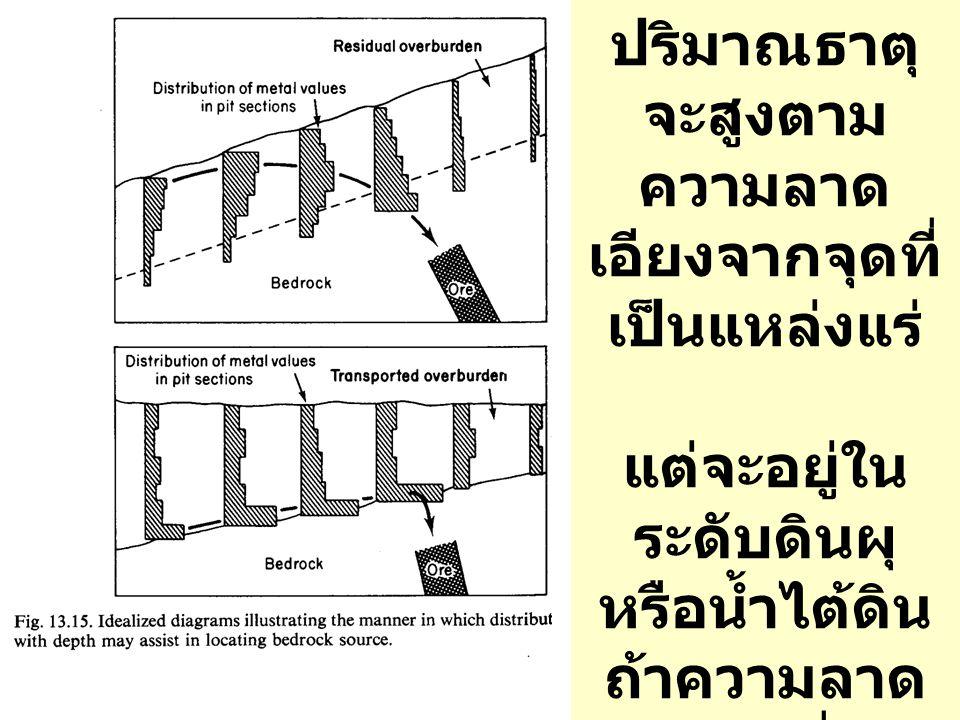 ในที่ที่มีความ ลาดชัน ปริมาณธาตุ จะสูงตาม ความลาด เอียงจากจุดที่ เป็นแหล่งแร่ แต่จะอยู่ใน ระดับดินผุ หรือน้ำไต้ดิน ถ้าความลาด เอียงต่ำ หรือไม่มี