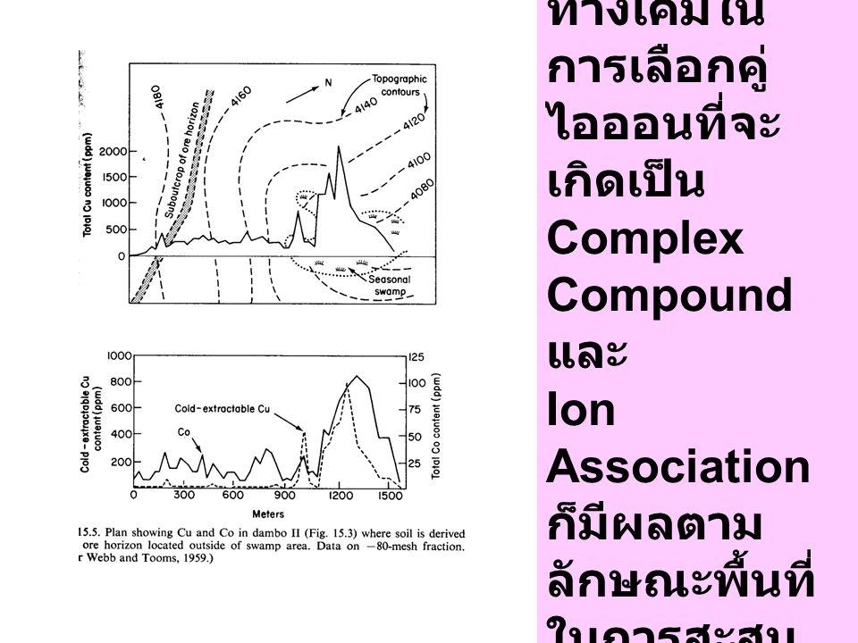 กระบวนการ ทางเคมีใน การเลือกคู่ ไอออนที่จะ เกิดเป็น Complex Compound และ Ion Association ก็มีผลตาม ลักษณะพื้นที่ ในการสะสม ธาตุ